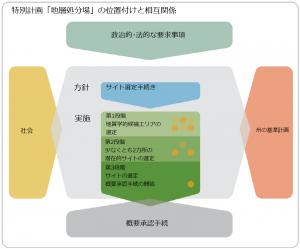 特別計画「地層処分場」の位置付けと相互関係