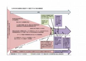 CoRWMのサイト選定プロセス