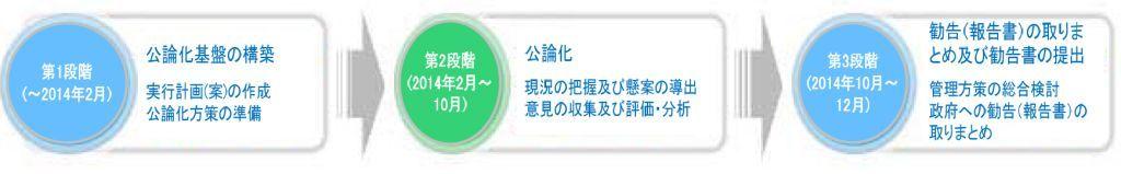 公論化_スケジュール_小