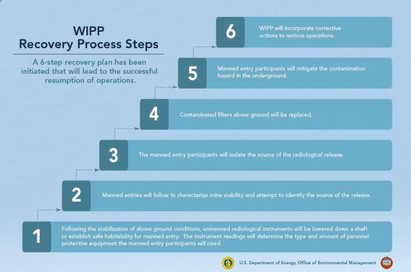 6段階の復旧プロセス