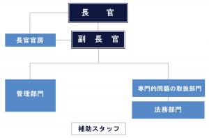 連邦放射性廃棄物処分庁(BfE)発足時の組織図 (BfEウェブサイトより作成)