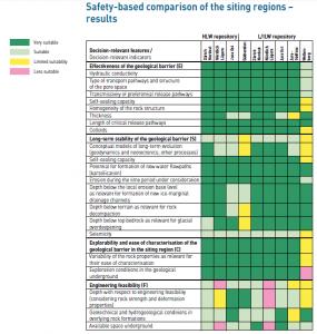 「サイト地域の安全性比較結果」 (NAGRA、パンフレット「地層処分場の地質学的候補エリア---第3段階に向けたNAGRA提案」、2015年1月より)