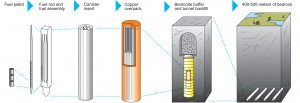 使用済燃料の処分概念(出典:Posiva Oy)