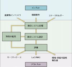 図: 科学・技術研究の4分野と実施プロセスの関係