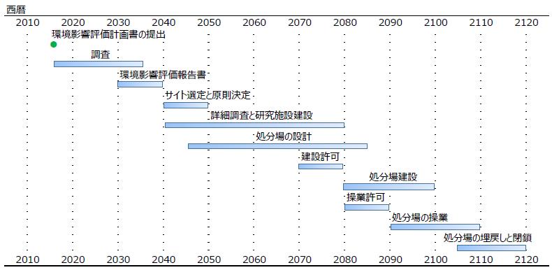 フェノヴォイマ社の使用済燃料処分事業のスケジュール(フェノヴォイマ社環境影響評価計画書を基に作成)