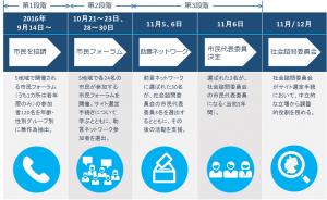 市民代表委員の選出プロセス