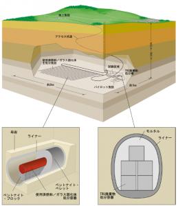 高レベル放射性廃棄物の処分場概念図