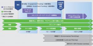 サイト選定の概略図