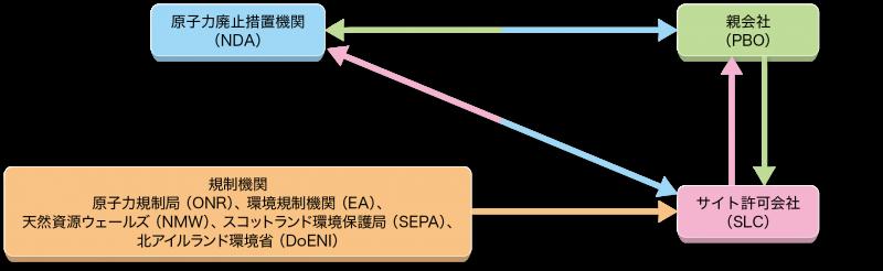 図:NDAのPBO契約による事業実施体制