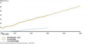 使用済燃料貯蔵に係る連邦政府債務の推定及び予測のグラフ